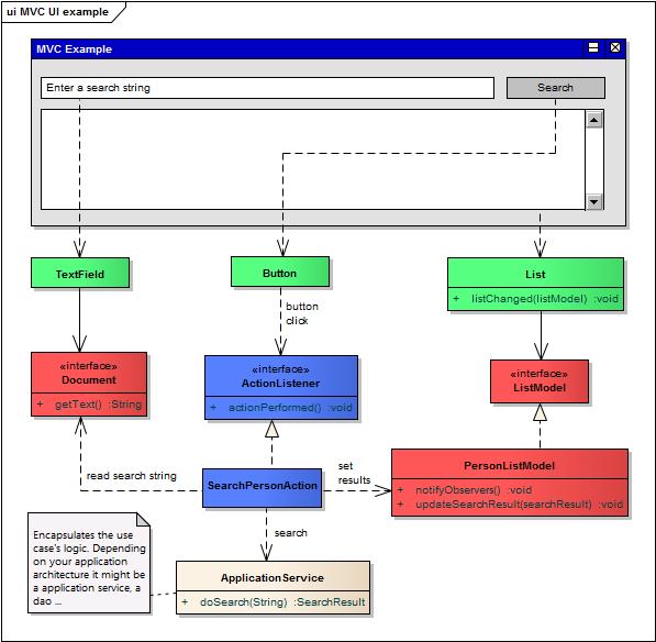 MVC UI Example