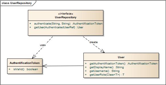 UserRepository